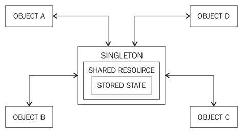 design pattern singleton c let s examine the pros and cons of the singleton design