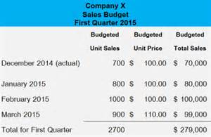 sales budgets examples images