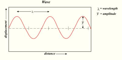 reciprocal period and frequency wave images diagram