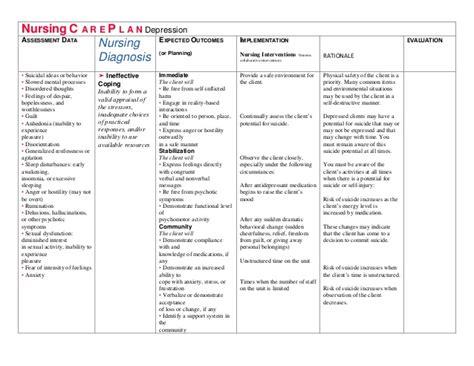 depression nursing care plan nursing care plan exles nursing c a r e p l a n depression drjma