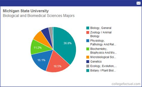 Michigan State Mba Human Resources by Info On Biological Biomedical Sciences At Michigan State