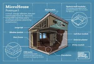 Microhouse Microhouse Open Source Ecology