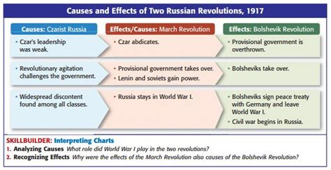 Russian Revolution Causes And Effects Essay by 8 1 If You Re Not Russian You Re Stalin Mr Wiggin S History Class