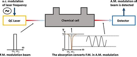 ir spectroscopy diode an overview on quantum cascade lasers origins and development intechopen