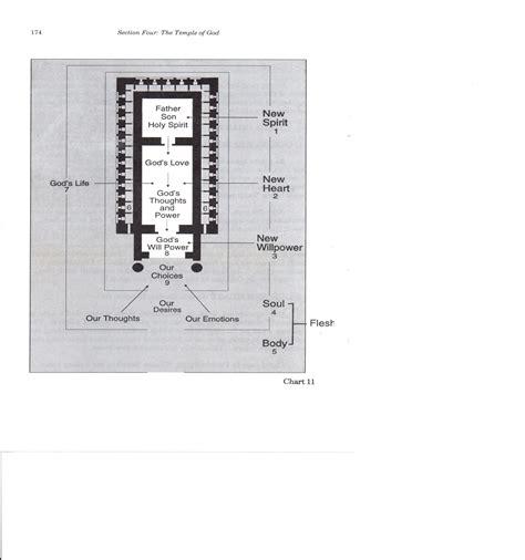 tabernacle floor plan old testament tabernacle floor plan hebrews chapter 8