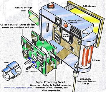 working of digital cameras   todays circuits ~ engineering