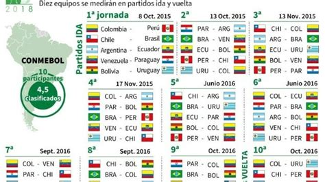 Calendario Eliminatorias 2018 Seleccion Colombia Calendario De La Clasificatoria Sudamericana Al Mundial