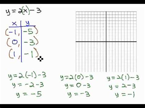 graph line in t table of form y mx b