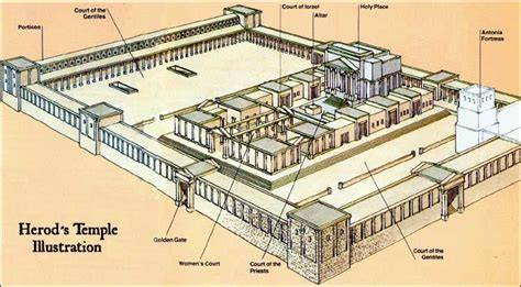 diagram of the temple in jerusalem perhaps the temple will be rebuilt soon