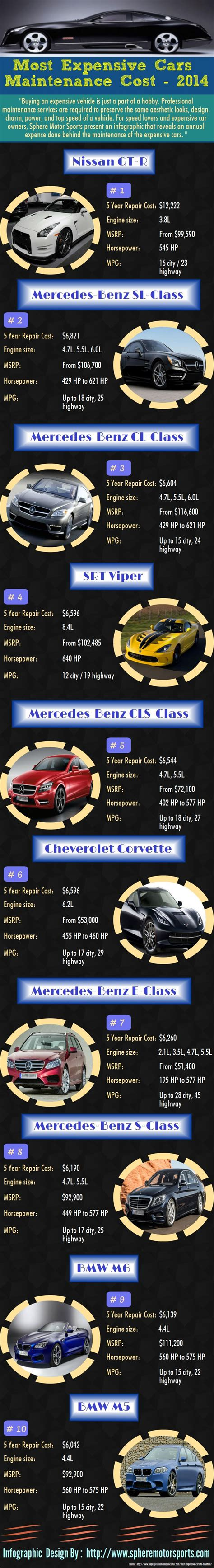 Most Expensive Maintenance Cars by Most Expensive Cars Maintenance Cost 2014 Visual Ly