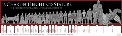 marvel actor height chart my theory on brienne for s5 spoilers all asoiaf