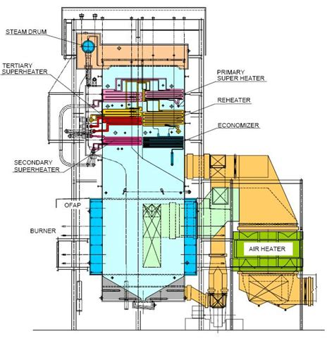 power plant boiler diagram coal based thermal power plants thermal boilers