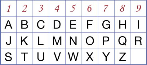 letter to number chart my numerology reading my inspirations