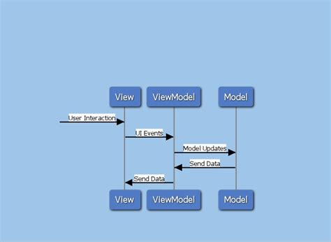 design pattern used in android android design patterns