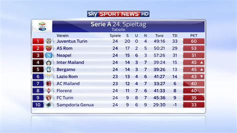 tabelle serie a sky sport news hd on quot die tabelle der serie a