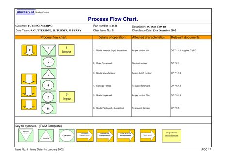 operational flow chart template 9 best images of operation process chart template