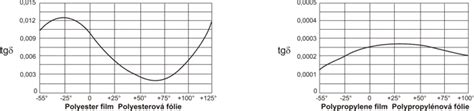 function of capacitor in heat electronic components ostrava components capacitors potentiometers trimming resistors