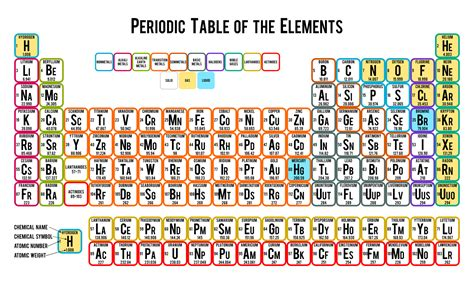periodic table of elements poster ideas and tips for creating cool posters printmeposter