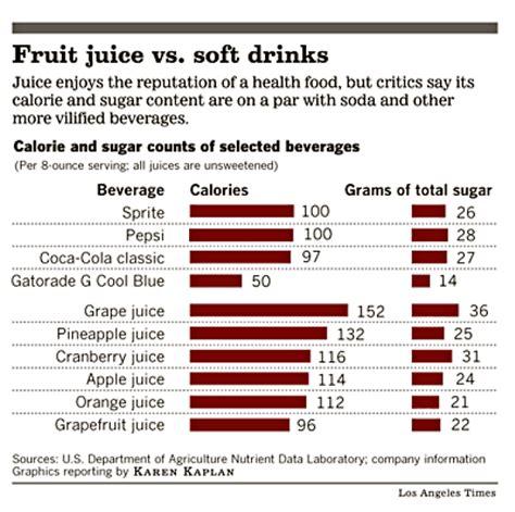 s lab hydration pack101010101010101010101010100 071 fruit juice vs soda kid s health lbs co