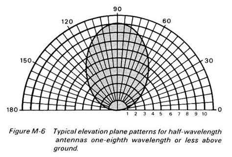 umbrella pattern antenna nvis army fm 24 18 kv5r com