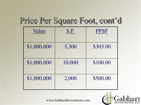 100 how to determine square footage of house square