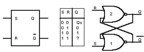 simboli porte logiche le porte logiche
