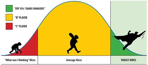are the twittering classes an accurate barometer during this pre crush quota bell curve hiring
