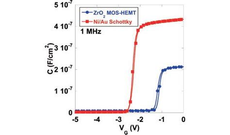 voltage across capacitor with dielectric zirconium dioxide dielectric for gallium nitride high mobility transistors