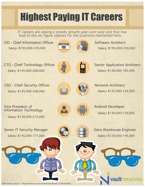 7 High Paying Careers Ideal For by Career Path Infographic Career Path Infographic