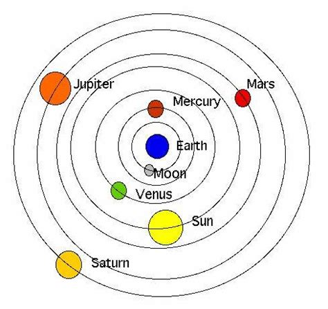 geocentric model simulator of solar system geocentric solar system page 2 pics about space