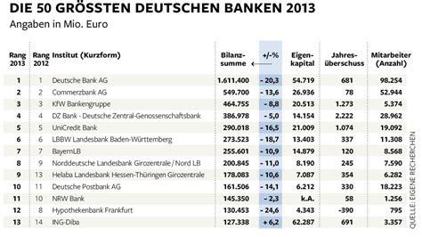 deutsche banken geld das sind die gr 246 223 ten banken in deutschland bilder