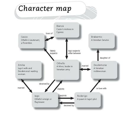 character map othello characters relationships mocks visual map the