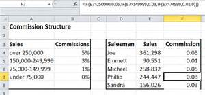 Sales Team Structure Template by How To Calculate Sales Commissions In Excel Excel By Joe