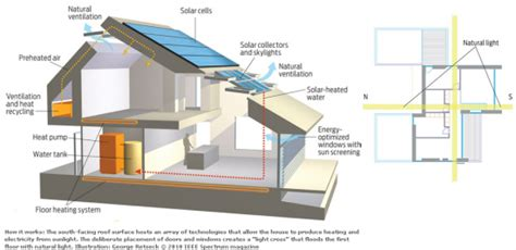 zero net energy homes net zero energy home a reality realitypod