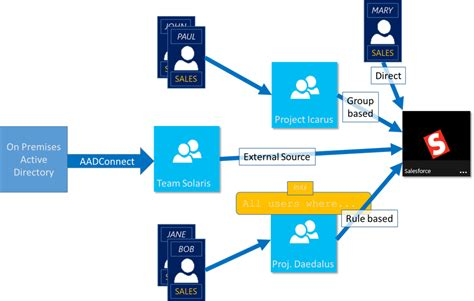 use groups to manage access to resources in azure active
