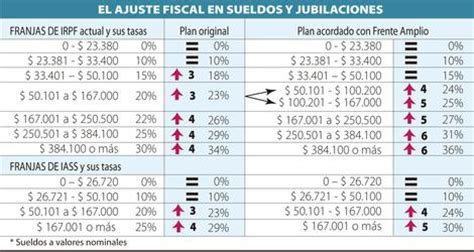percentages de irpfen uruguay redistribuyen la carga del ajuste en sueldos mayores a