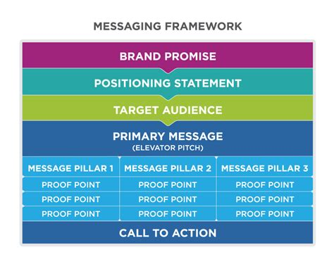 Brand Messaging Template 28 Images 5 Steps To Creating Consistent Compelling Marketing Brand Message Template