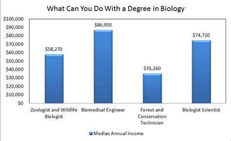 Average Salary Marine Biologist by Marine Biologist Salary Chart
