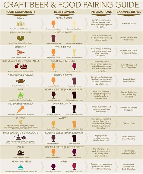 wine pairing the basic knowledge needed to feel confident pairing food and wine books and food pairing chart