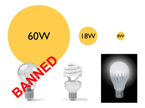 Led Lighting Inglehome Compare Cfl To Led Light Bulbs
