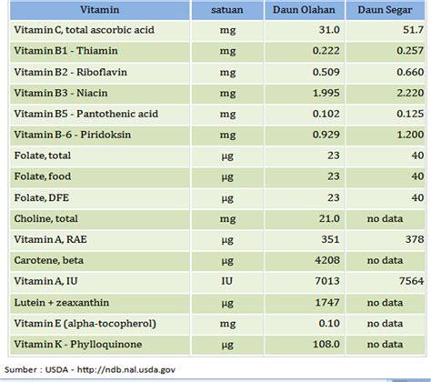 Tips Kandungan Kimia Pada Biji Pepaya Vitamin Dalam Kelor Tulisan Kelor