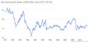 Image result for GBPUSD stock