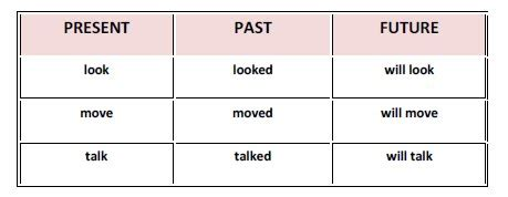 past tense present tense future tense chart dog pattern past present future tense chart