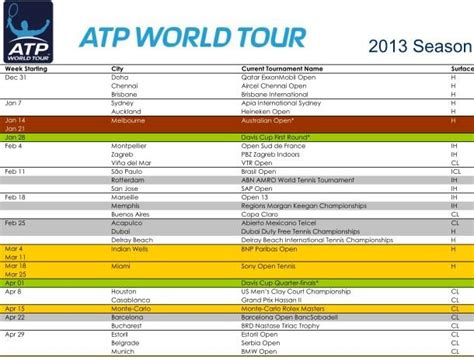 il calendario atp 2013 livetennis it