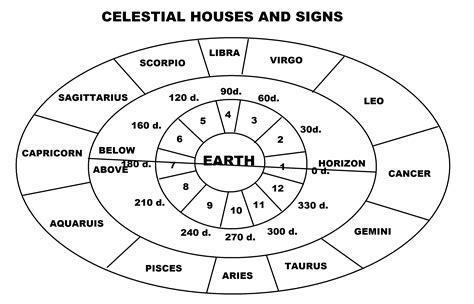 astrology houses image gallery hindu zodiac