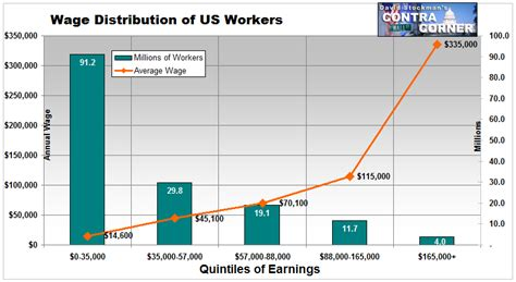 wage income socialism or your money back low wage employment on the