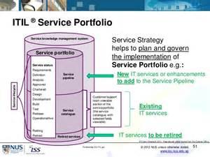 Itil Service Design Document Template by It Portfolio Management Using Enterprise Architecture And