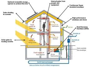 Affordable Home Construction zero energy buildings features benefits and materials