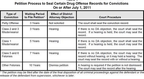 What Is Disposition Date On Criminal Record Colorado Criminal Sealing Expunging Criminal Histories Sealing Criminal