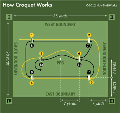 yii2 set layout path croquet rules how croquet works howstuffworks